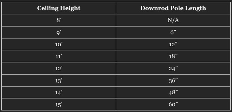 Downrod-Length-ratio